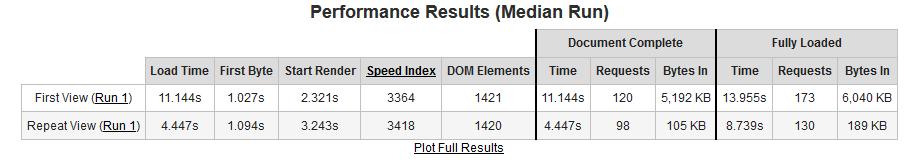 Page load metrics