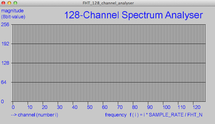 Arduino sound level meter and spectrum analyzer | Arik Yavilevich's blog