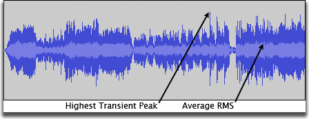 Waveform with an RMS envelope